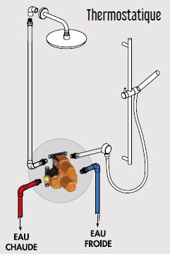 Pose d'un boitier de mitigeur